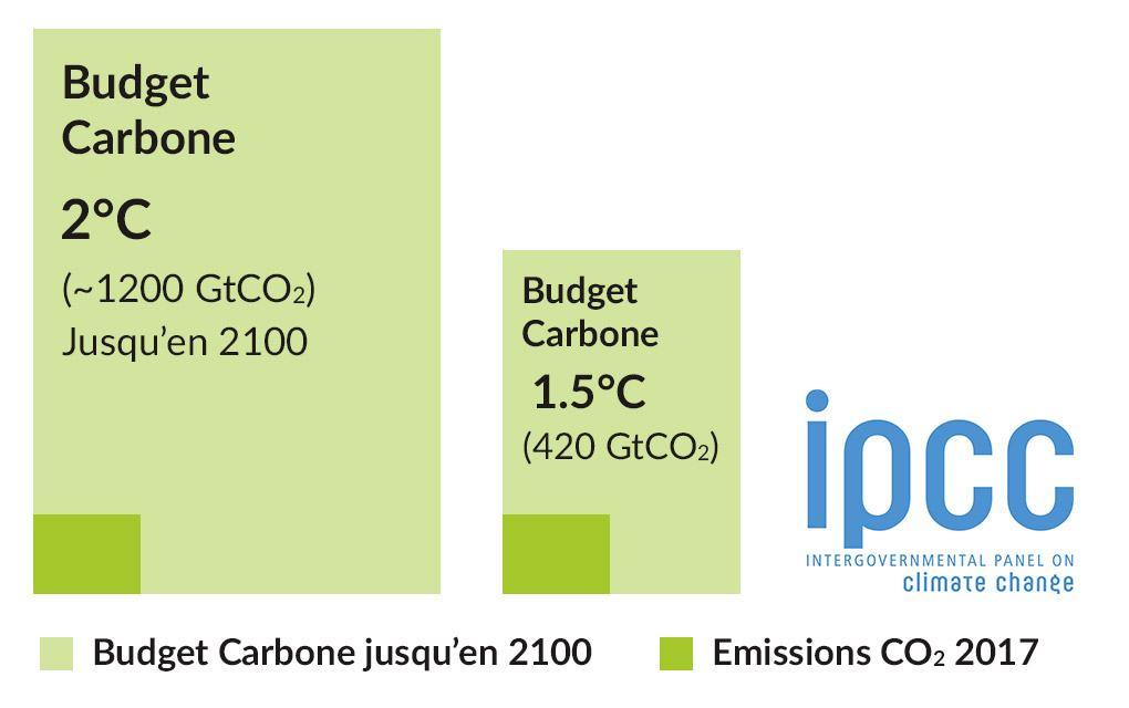 Budget Carbone